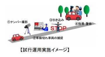 車検切れ 取り締まり 装置